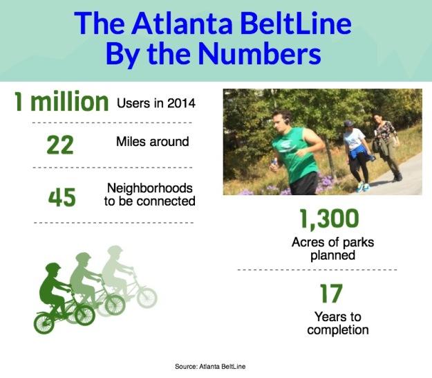 Atlanta-BeltLine